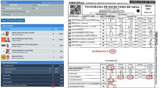 El PRO lleva pruebas contundentes del fraude en Santa Fe